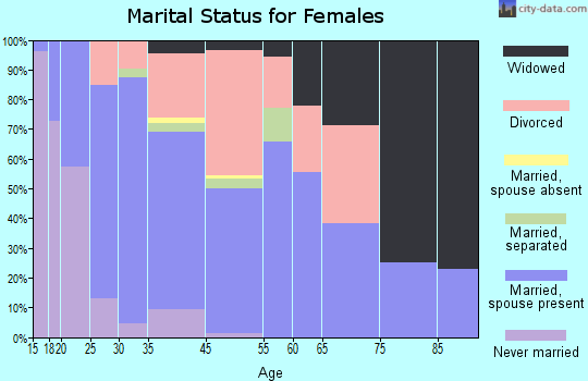 Tenino marital status for females
