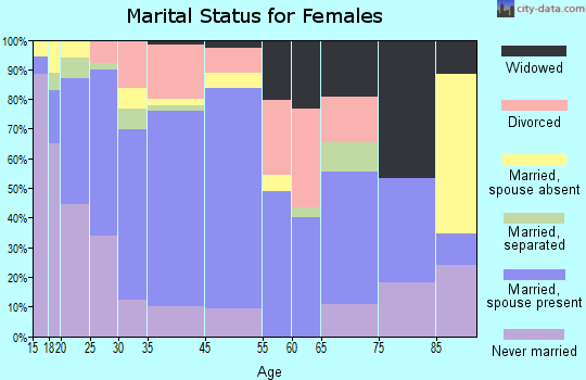 Toppenish marital status for females