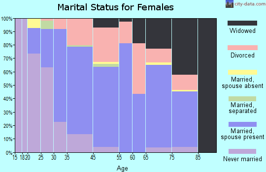 Rio del Mar marital status for females