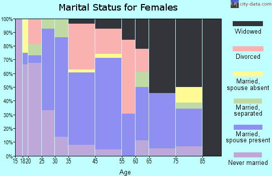 Cedar Grove marital status for females