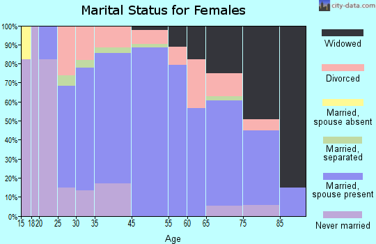 Rio Vista marital status for females
