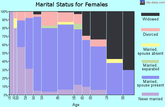 Cheat Lake marital status for females