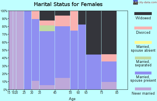 Fort Ashby marital status for females