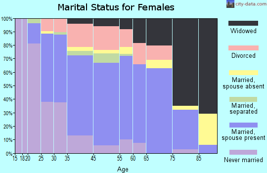 Rodeo marital status for females