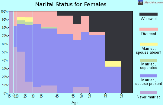 Hurricane marital status for females