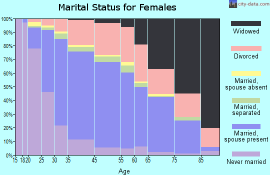 Rohnert Park marital status for females