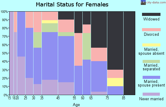 Matewan marital status for females