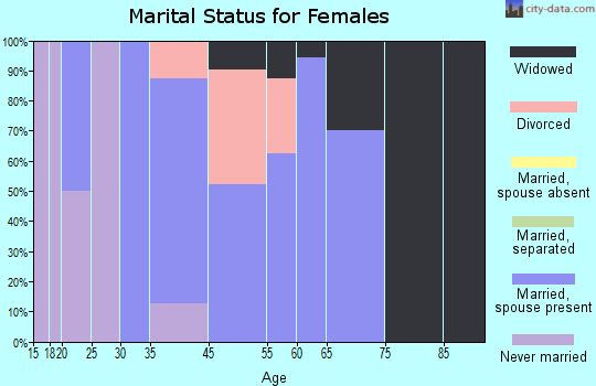 Kansas marital status for females