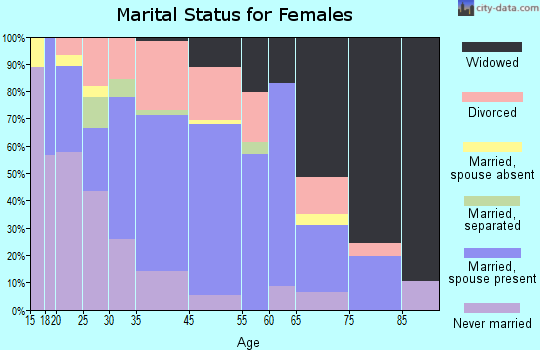 Moorefield marital status for females