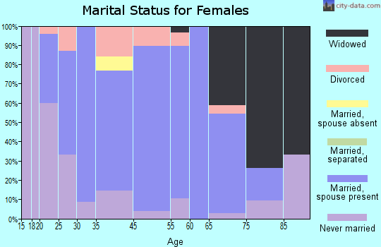 Powellton marital status for females