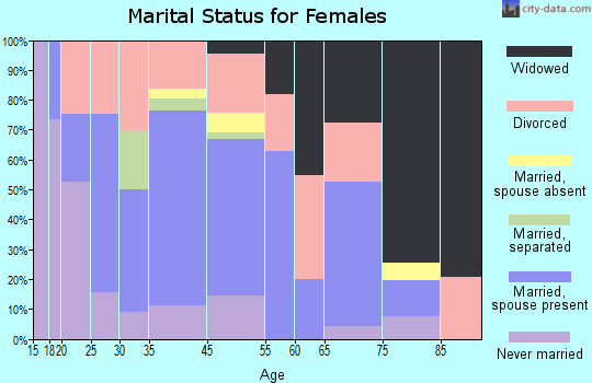 Summersville marital status for females