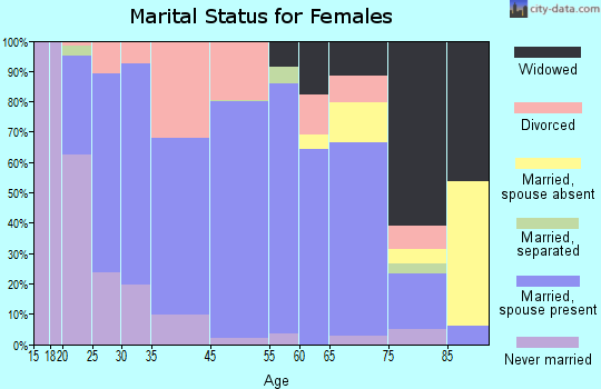 Baldwin marital status for females