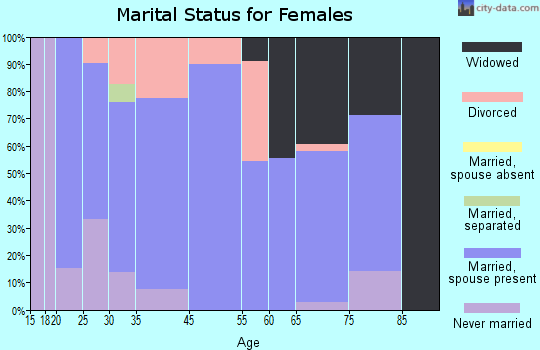 Eden marital status for females