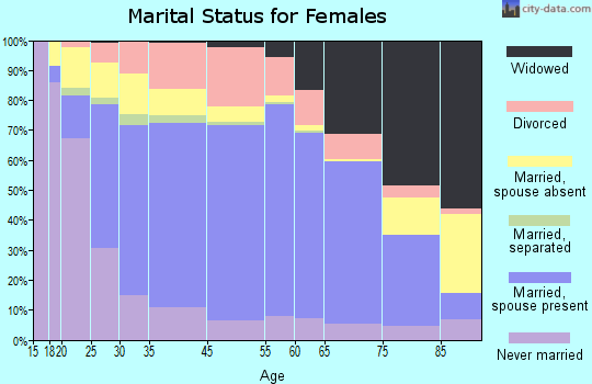 Fond du Lac marital status for females