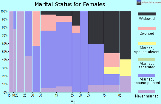Forestville marital status for females