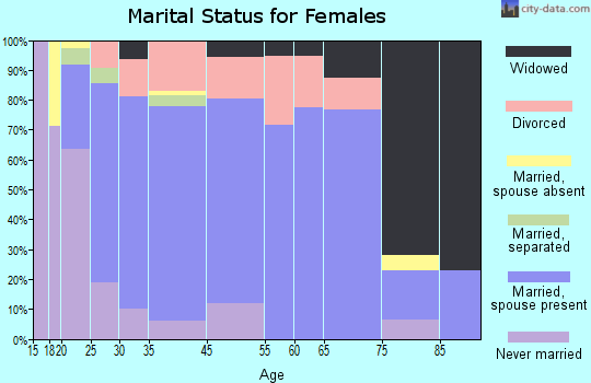Holmen marital status for females