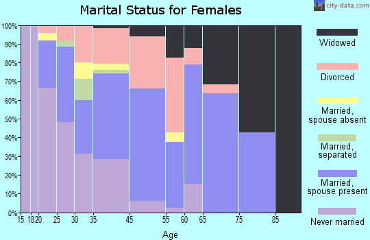 Lac du Flambeau marital status for females