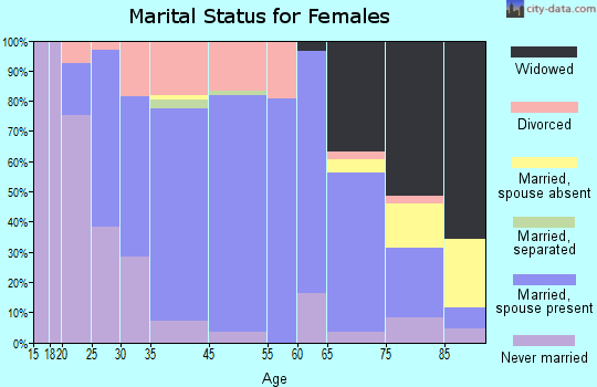 Medford marital status for females