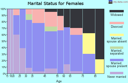 Mellen marital status for females