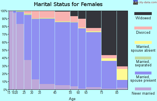 New Berlin marital status for females
