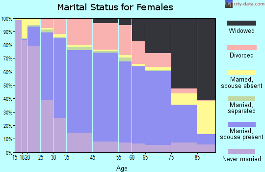 Oshkosh marital status for females