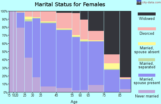 San Ramon marital status for females