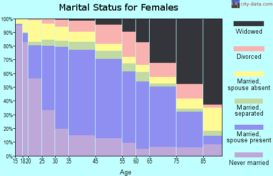 Santa Ana marital status for females