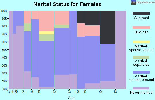 Shiocton marital status for females