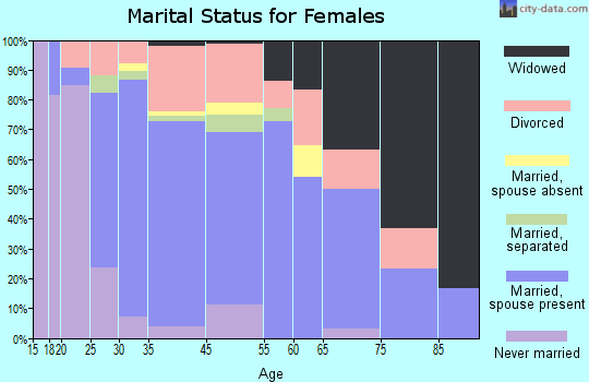 Silver Lake marital status for females