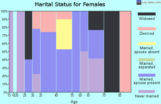 Union Center marital status for females