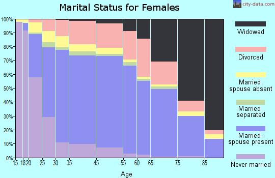 Santee marital status for females