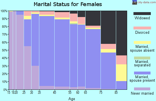 Saratoga marital status for females