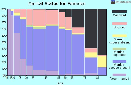 Casper marital status for females