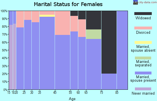 Cowley marital status for females