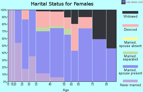 Dubois marital status for females