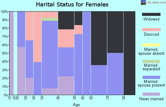 Fort Bridger marital status for females