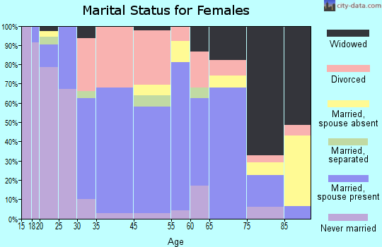 Powell marital status for females