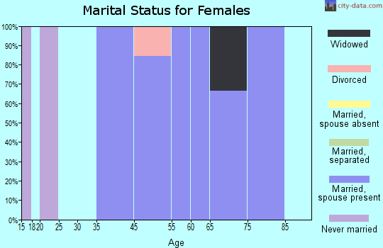 Red Butte marital status for females