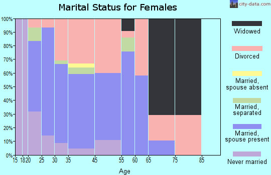 South Greeley marital status for females