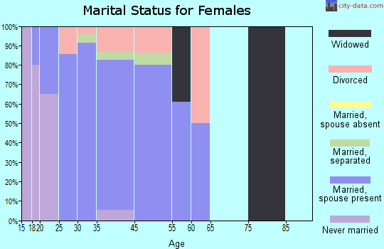 Wright marital status for females