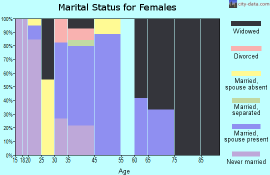 South Dos Palos marital status for females