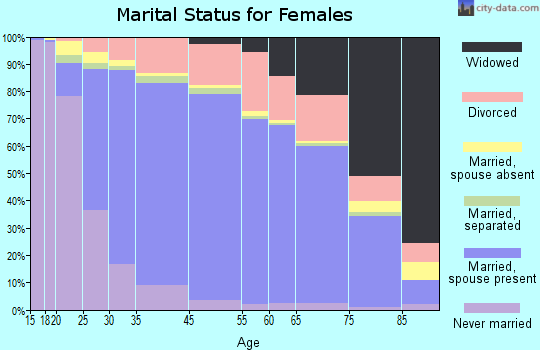 Thousand Oaks marital status for females