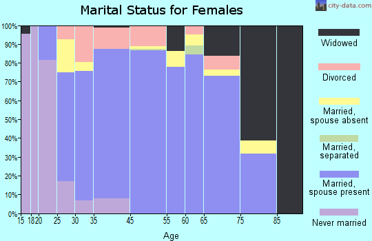 Tierra Buena marital status for females