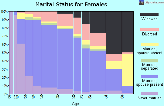 Tracy marital status for females