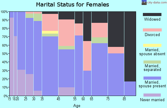 Tulelake marital status for females