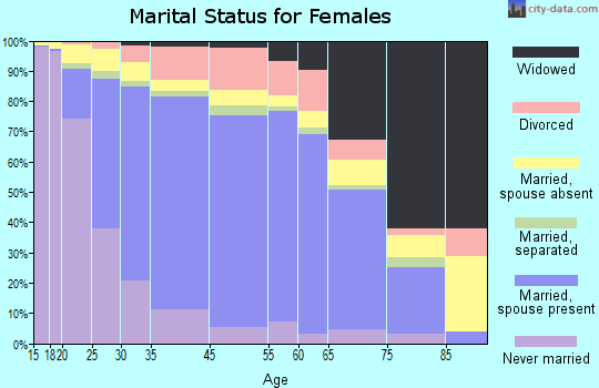 Union City marital status for females