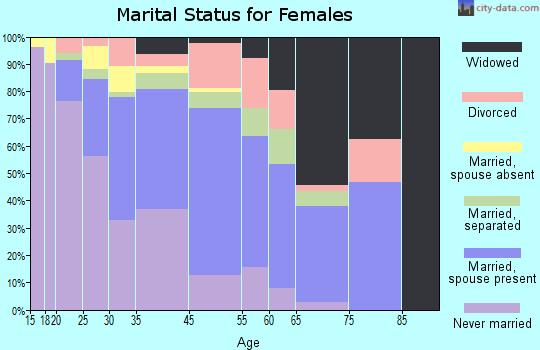 West Athens marital status for females