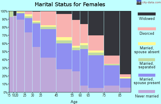 West Hollywood marital status for females