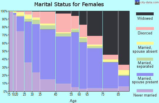Whittier marital status for females