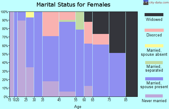 Willow Creek marital status for females